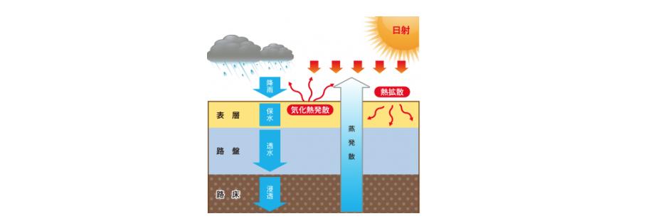 保水性舗装「パワーペイブサンド」の保水性機能