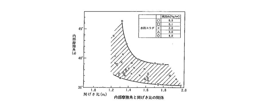 内部摩擦角と間げき比の関係