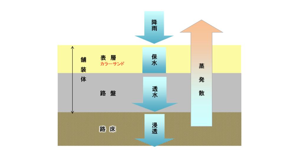 保水性能とその効果